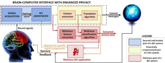 Privacy and Security by Design in BCIs